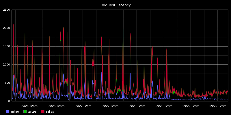 dns_latency.png