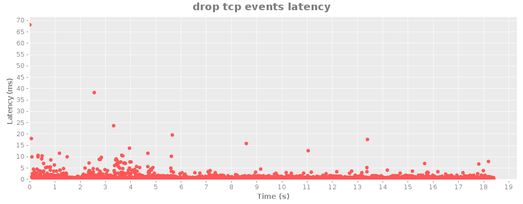 drop tcp events latency 2.png
