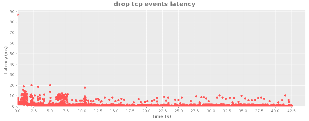 drop tcp events latency.png