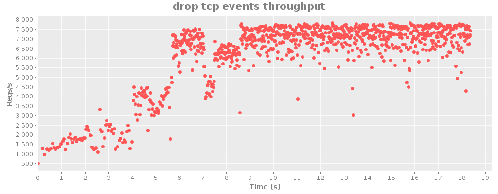 drop tcp events throughput 2.png