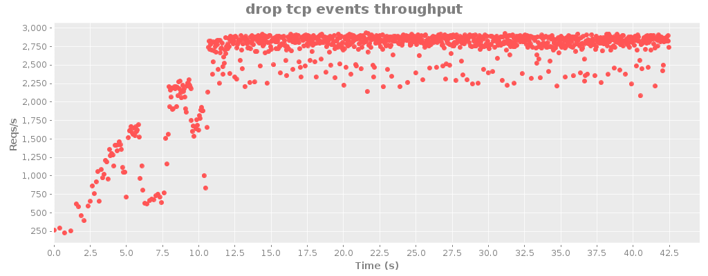 drop tcp events throughput.png