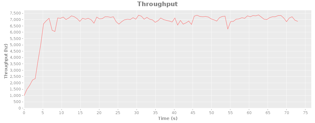 throughput-tcp.png