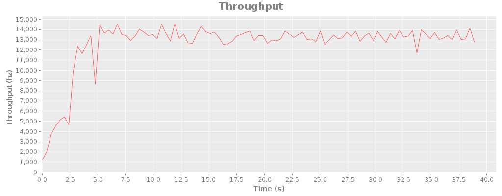 throughput-threaded.png