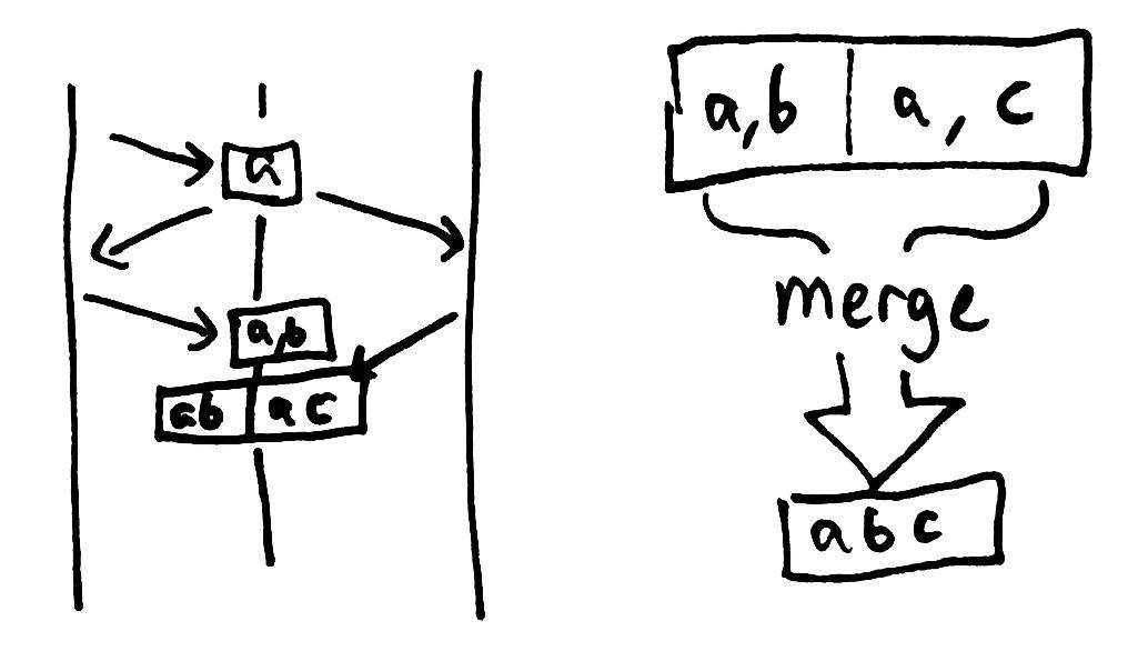 cassandra-vclock-merge.jpg