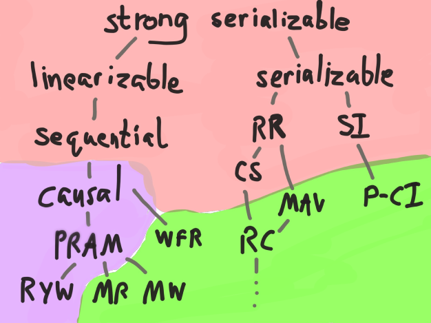 Map of consistency models and their availability.