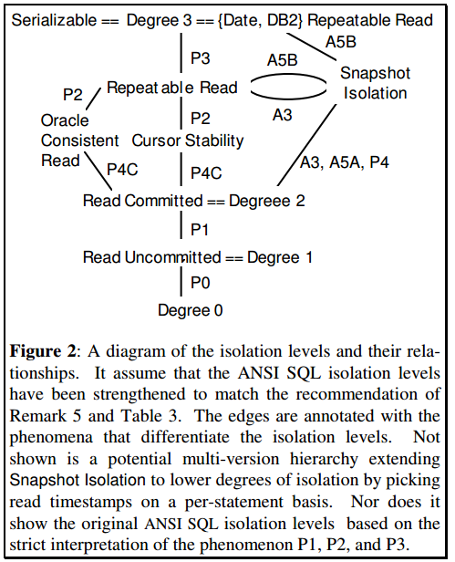 Diagram from Berenson et al showing the relationship between isolation levels